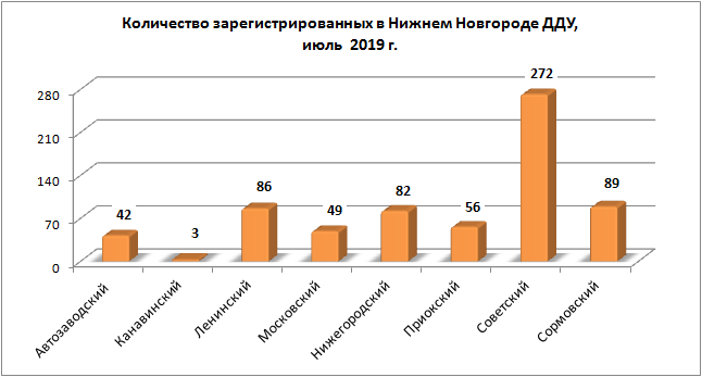 Количество зарегестрированных в Нижнем Новгороде ДДУ в июле 2019
