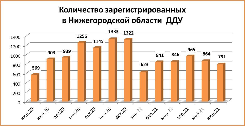791 сделку ДДУ заключили в июне в Нижегородской области - фото 2