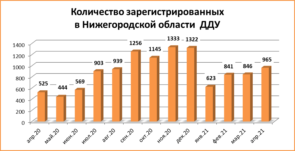 Количество ДДУ в Нижегородской области в апреле выросло на 14%  - фото 2